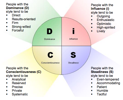disc-test-breakdown