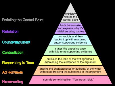 grahams_hierarchy_of_disagreement-en-svg
