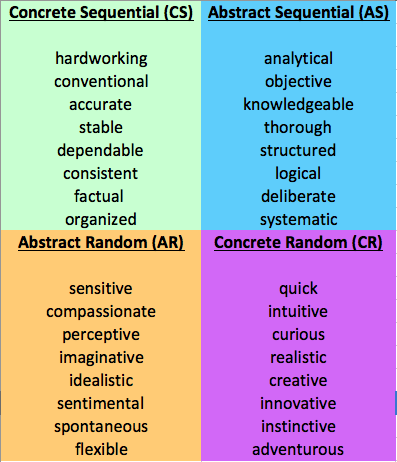 learning-styles-chart